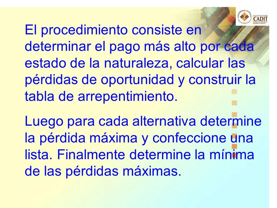 El procedimiento consiste en determinar el pago más alto por cada estado de la naturaleza, calcular las pérdidas de oportunidad y construir la tabla de arrepentimiento.