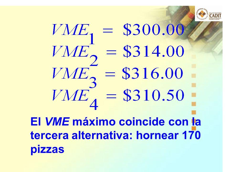 El VME máximo coincide con la tercera alternativa: hornear 170 pizzas