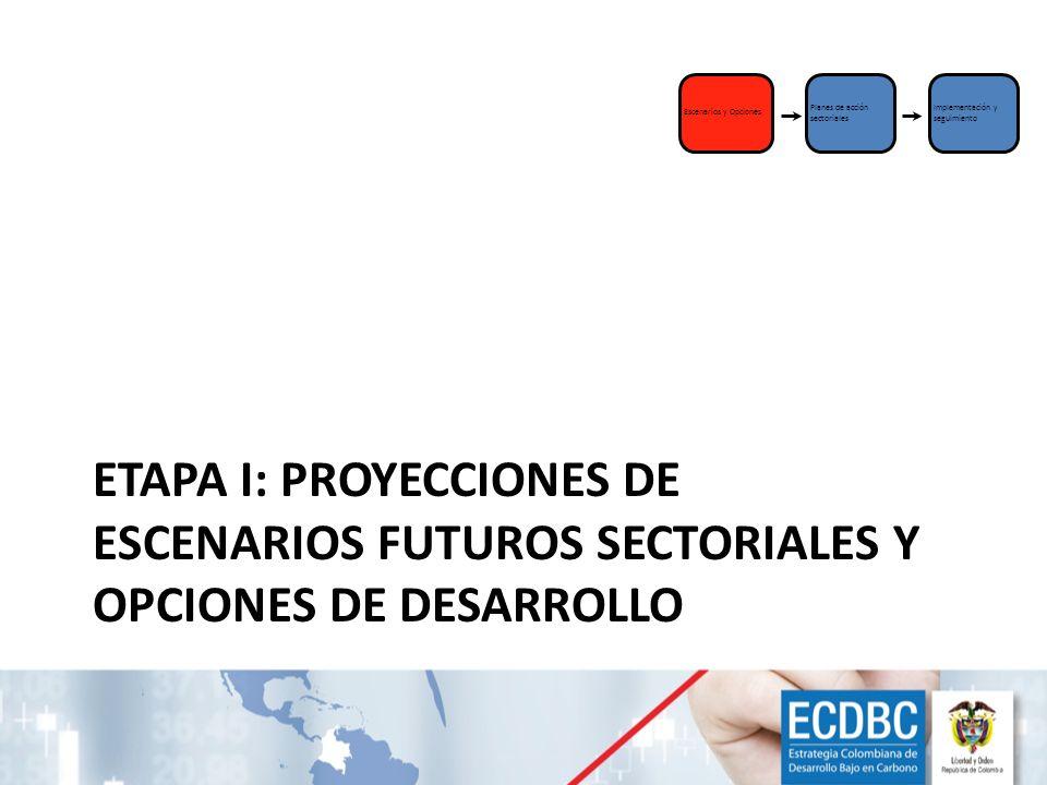 Escenarios y Opciones Planes de acción sectoriales. Implementación y seguimiento.