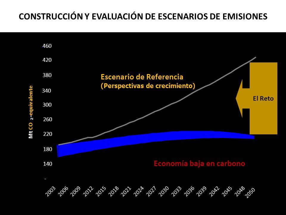 CONSTRUCCIÓN Y EVALUACIÓN DE ESCENARIOS DE EMISIONES