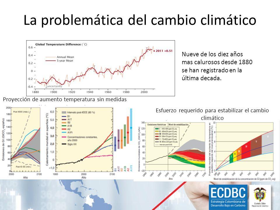 La problemática del cambio climático