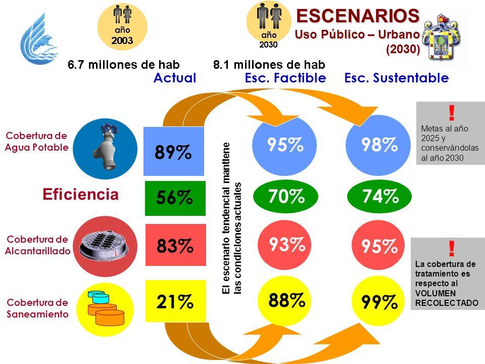 ! ! ESCENARIOS 95% 98% 89% 56% 70% 74% 83% 93% 95% 21% 88% 99%
