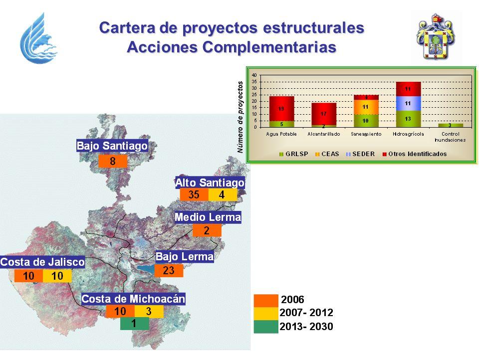 Cartera de proyectos estructurales Acciones Complementarias
