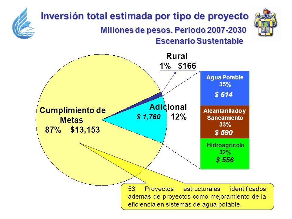Inversión total estimada por tipo de proyecto