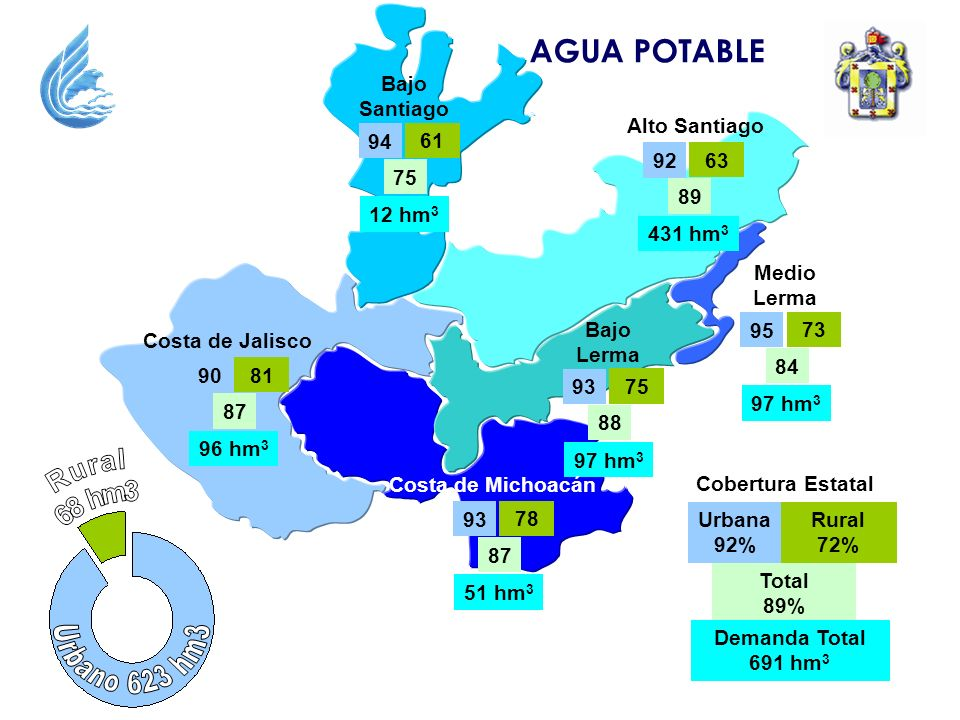 AGUA POTABLE Bajo Santiago 61 75 94 12 hm3 Alto Santiago 63 89 92