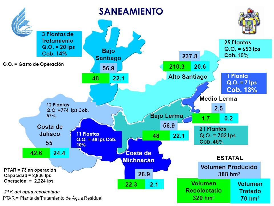 SANEAMIENTO Bajo Santiago 210.3 237.8 20.6 48 56.9 22.1 Alto Santiago