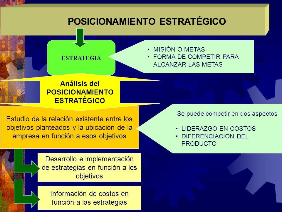 POSICIONAMIENTO ESTRATÉGICO POSICIONAMIENTO ESTRATÉGICO