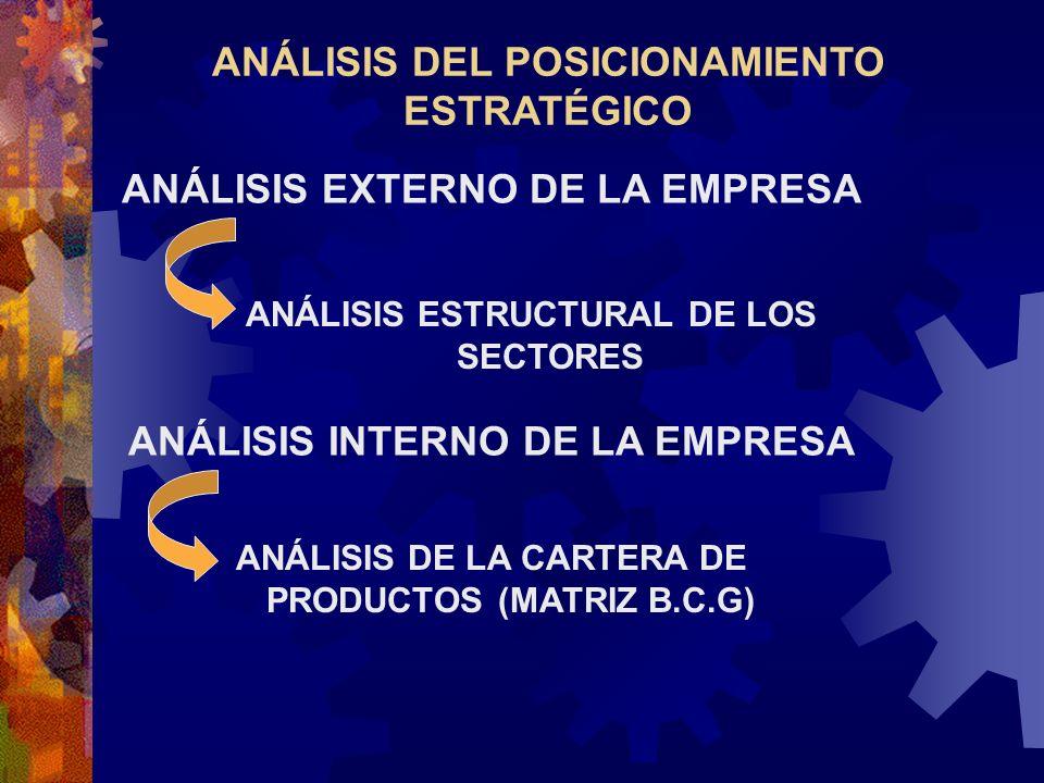 ANÁLISIS DEL POSICIONAMIENTO ESTRATÉGICO