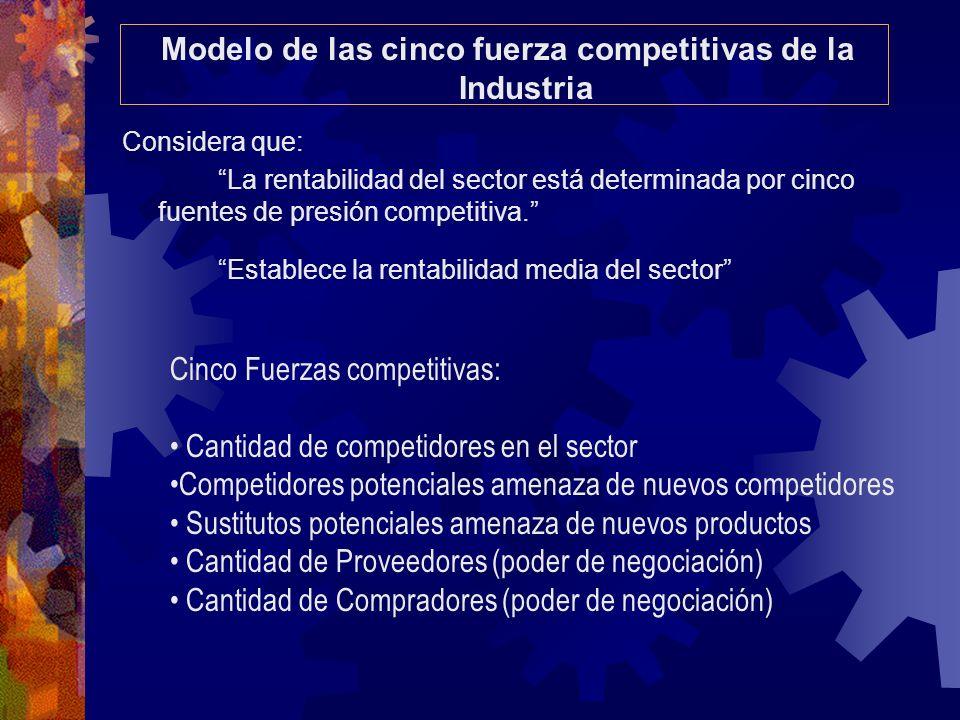 Modelo de las cinco fuerza competitivas de la Industria