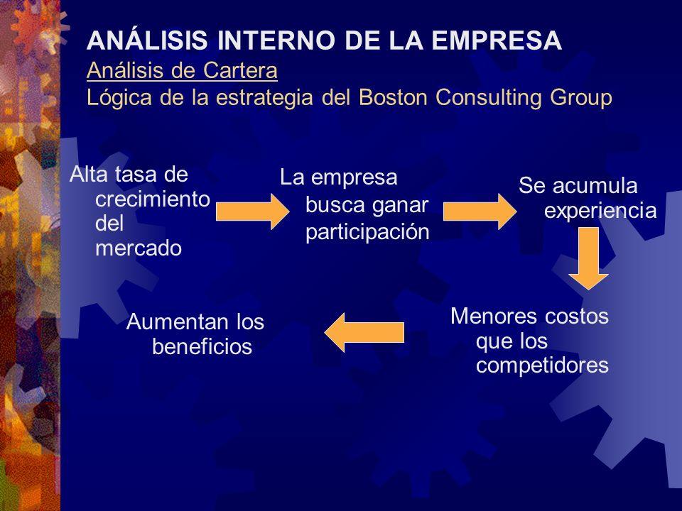 ANÁLISIS INTERNO DE LA EMPRESA Análisis de Cartera Lógica de la estrategia del Boston Consulting Group