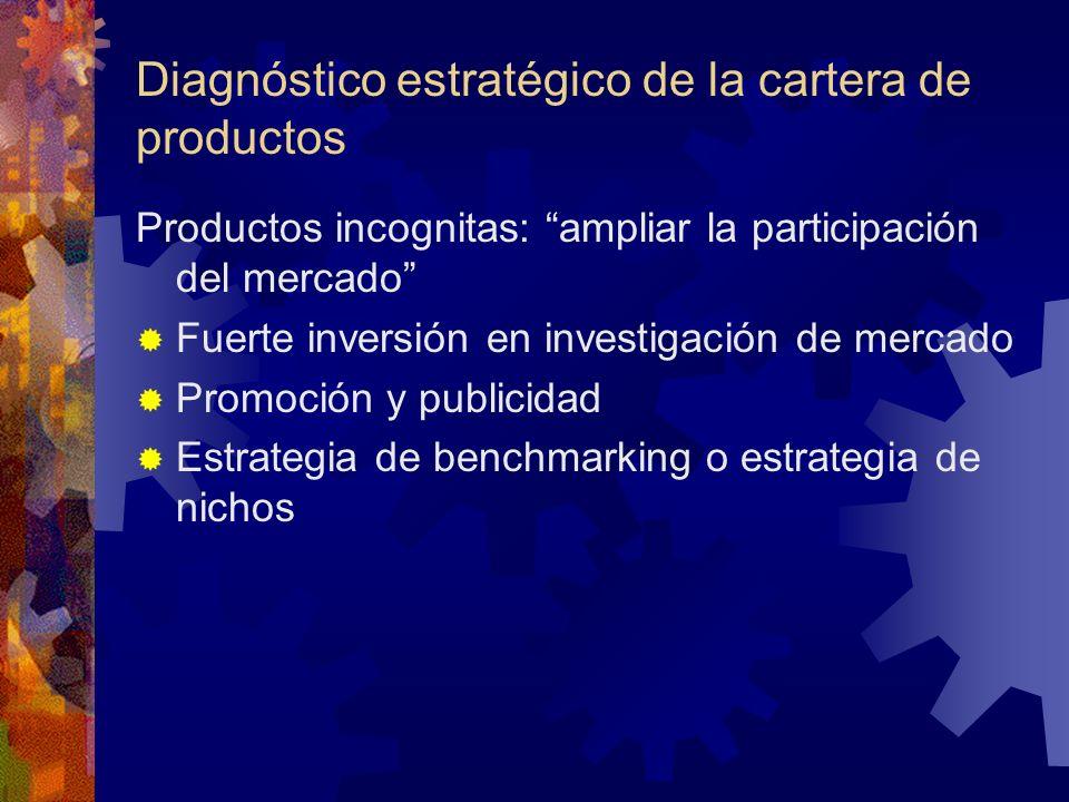 Diagnóstico estratégico de la cartera de productos