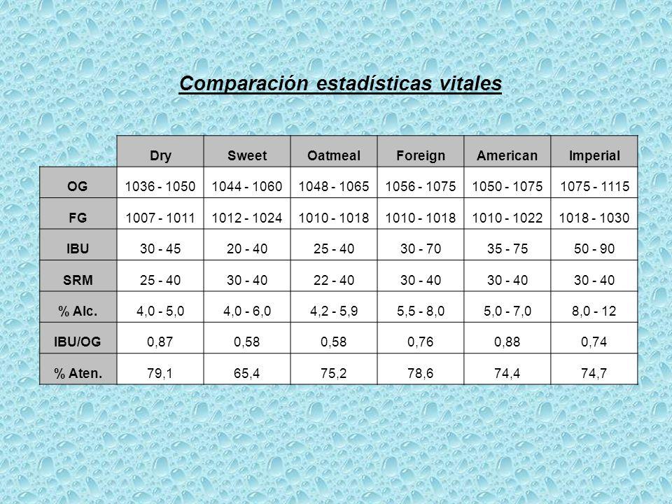 Comparación estadísticas vitales