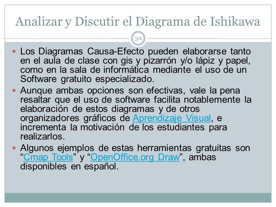Analizar y Discutir el Diagrama de Ishikawa