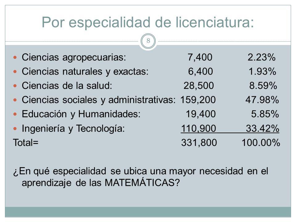 Por especialidad de licenciatura: