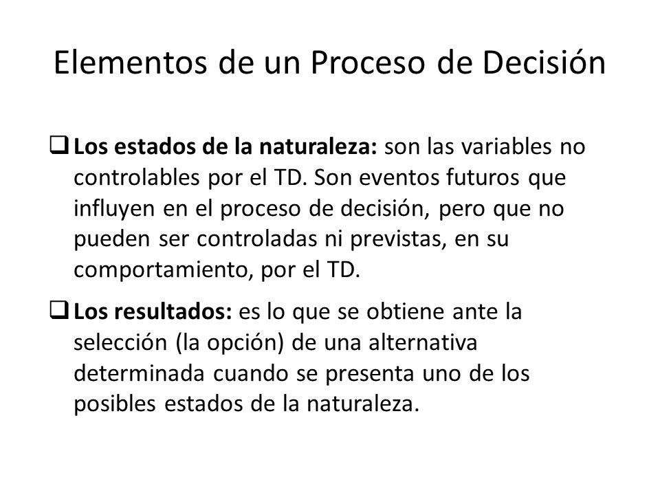 Elementos de un Proceso de Decisión