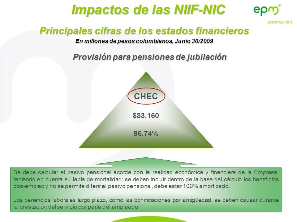 Impactos de las NIIF-NIC