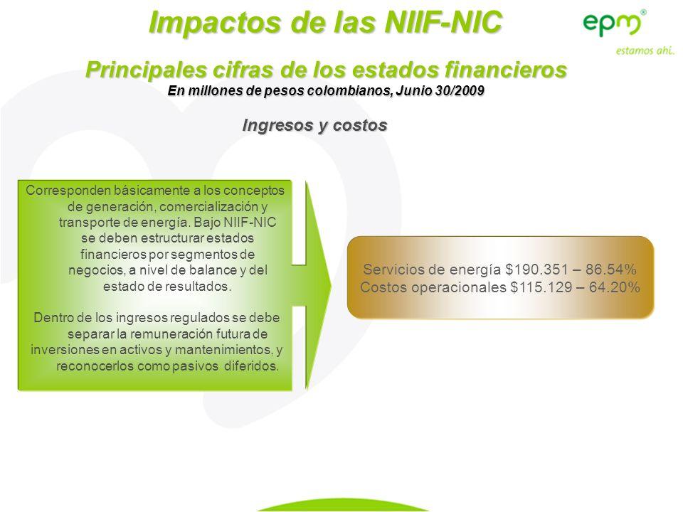 En millones de pesos colombianos, Junio 30/2009