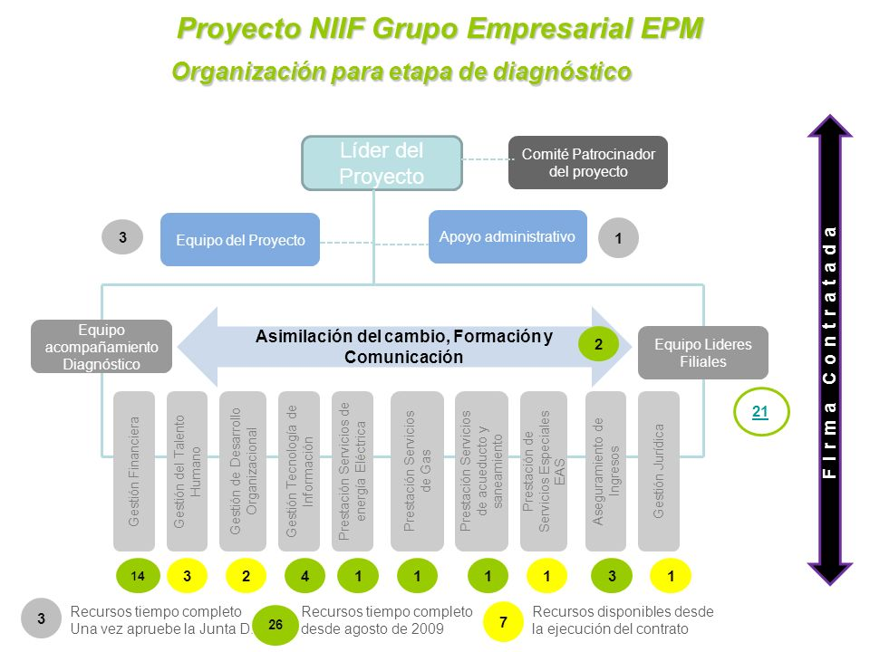 Proyecto NIIF Grupo Empresarial EPM