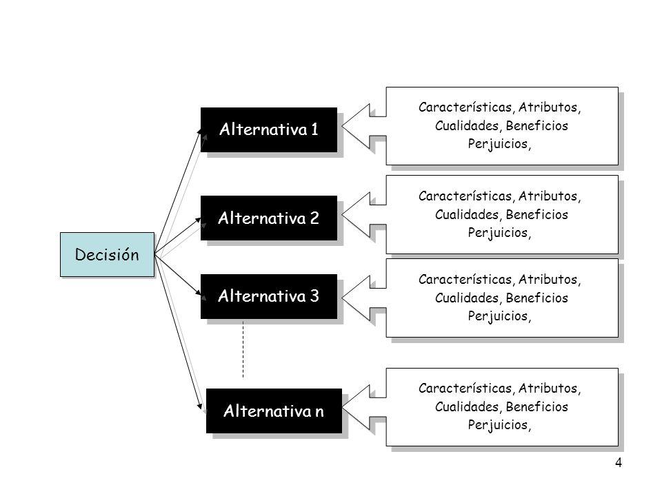 Alternativa 1 Alternativa 2 Decisión Alternativa 3 Alternativa n
