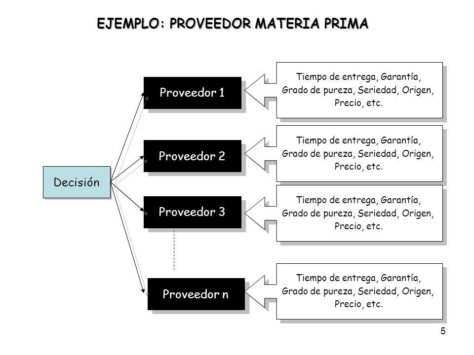 EJEMPLO: PROVEEDOR MATERIA PRIMA