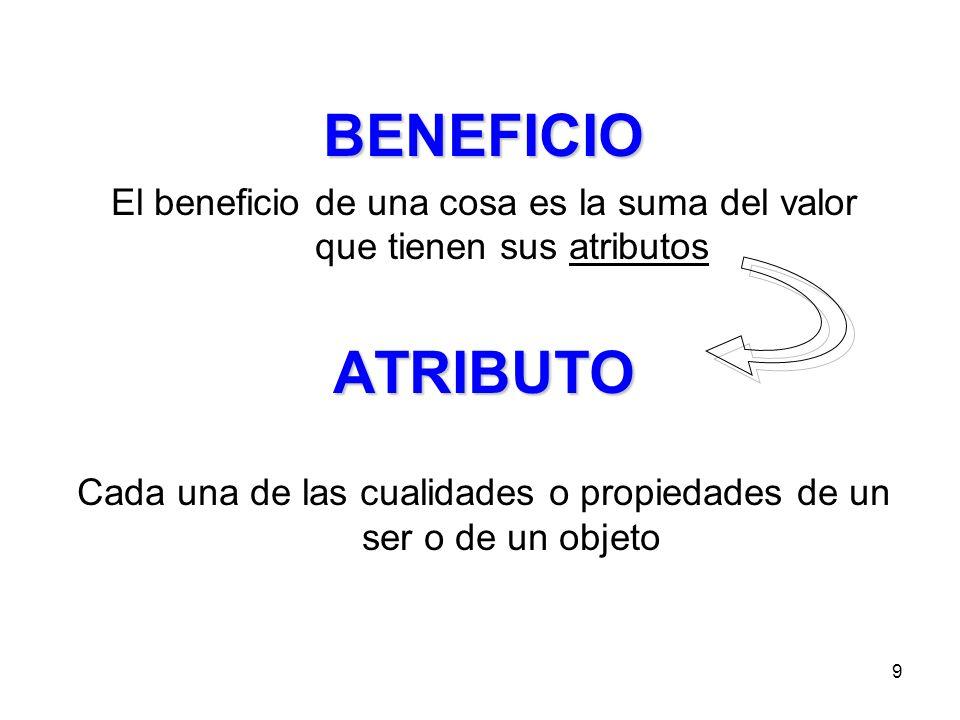BENEFICIO El beneficio de una cosa es la suma del valor que tienen sus atributos. ATRIBUTO.