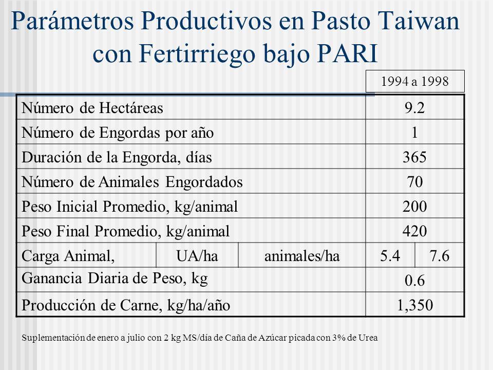 Parámetros Productivos en Pasto Taiwan con Fertirriego bajo PARI