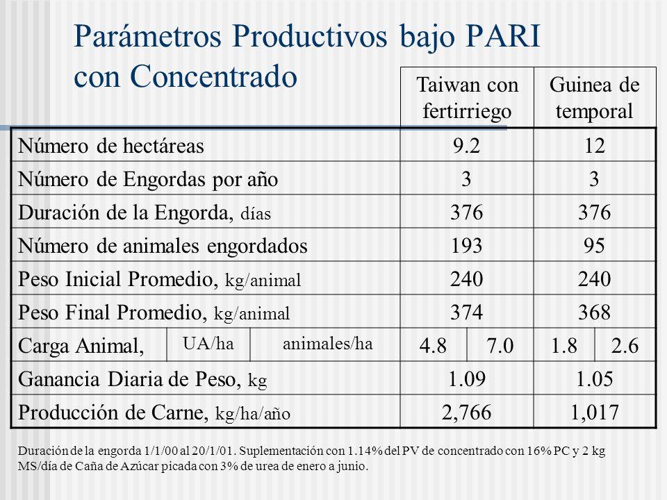 Parámetros Productivos bajo PARI con Concentrado