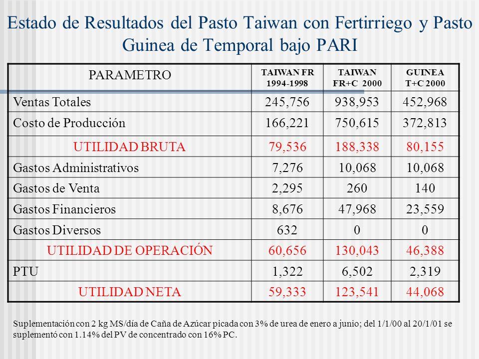Estado de Resultados del Pasto Taiwan con Fertirriego y Pasto Guinea de Temporal bajo PARI
