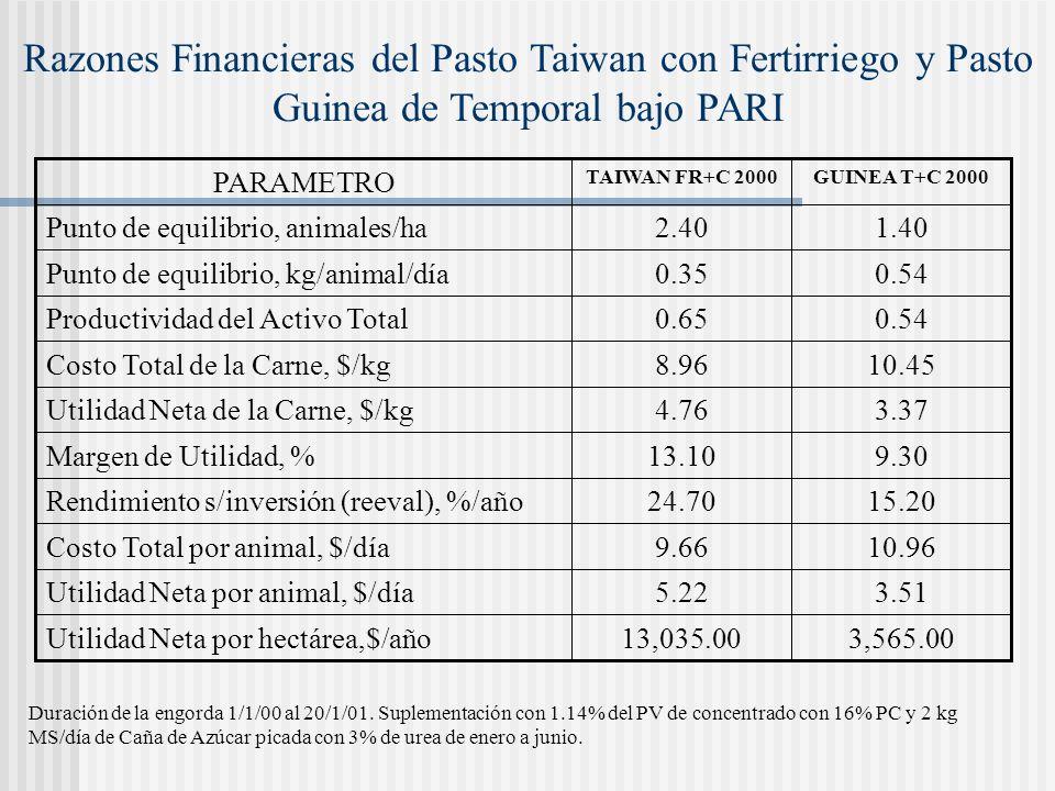 Razones Financieras del Pasto Taiwan con Fertirriego y Pasto Guinea de Temporal bajo PARI