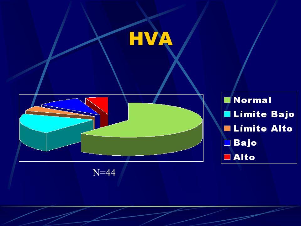 HVA N=44