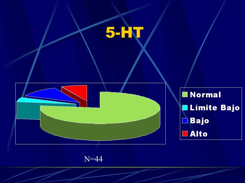 5-HT N=44