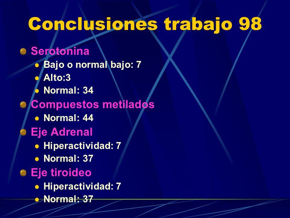 Conclusiones trabajo 98 Serotonina Compuestos metilados Eje Adrenal