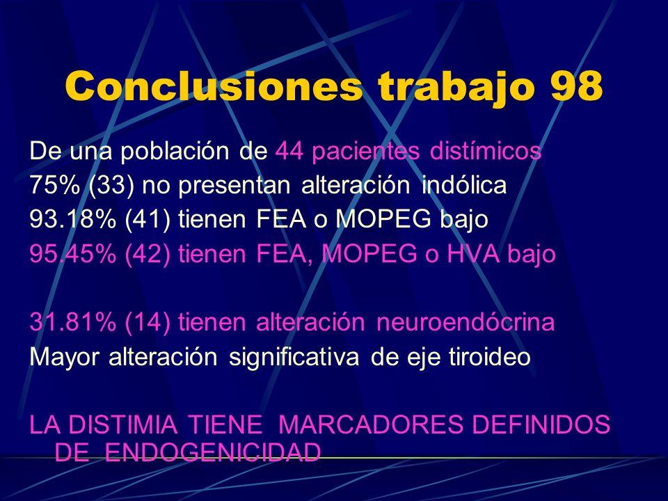 Conclusiones trabajo 98 De una población de 44 pacientes distímicos
