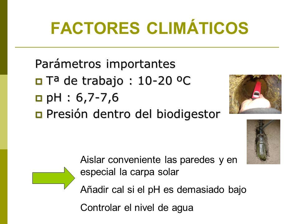 FACTORES CLIMÁTICOS Parámetros importantes Tª de trabajo : 10-20 ºC