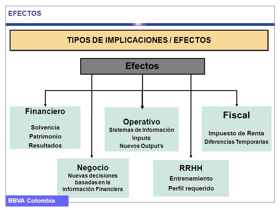 Efectos Fiscal TIPOS DE IMPLICACIONES / EFECTOS Financiero Operativo