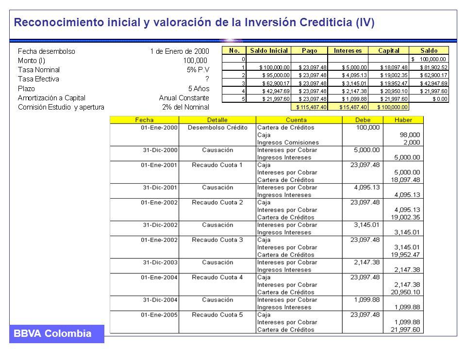 Reconocimiento inicial y valoración de la Inversión Crediticia (IV)