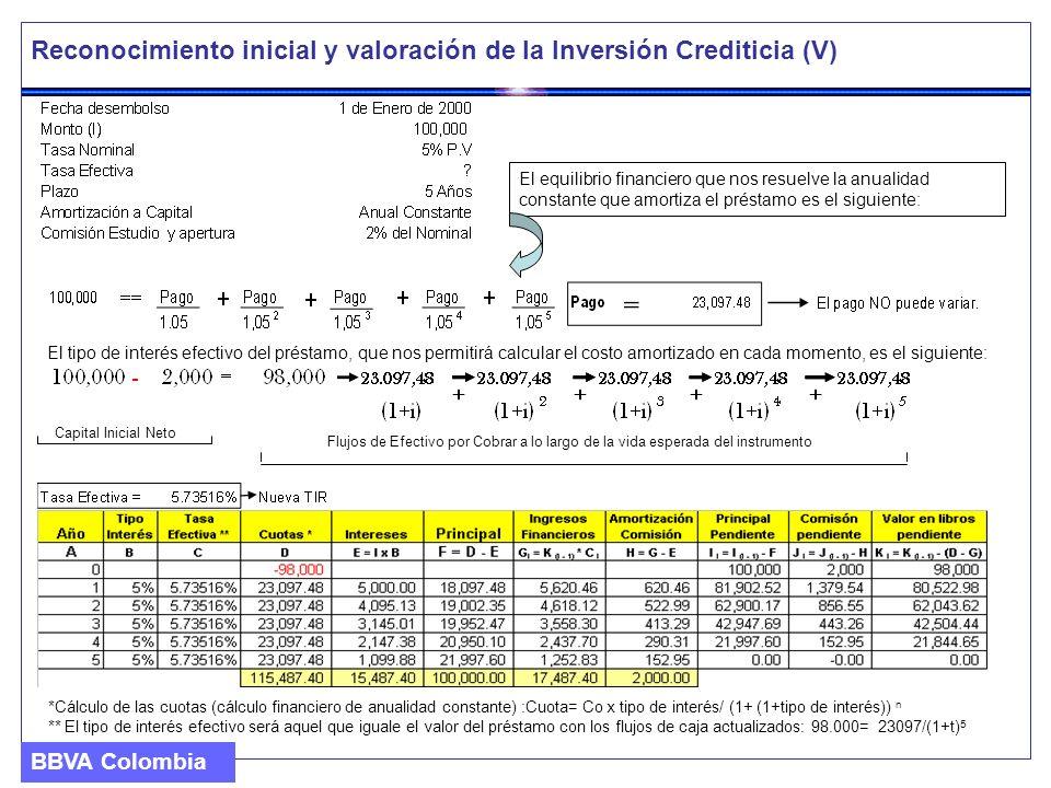 Reconocimiento inicial y valoración de la Inversión Crediticia (V)
