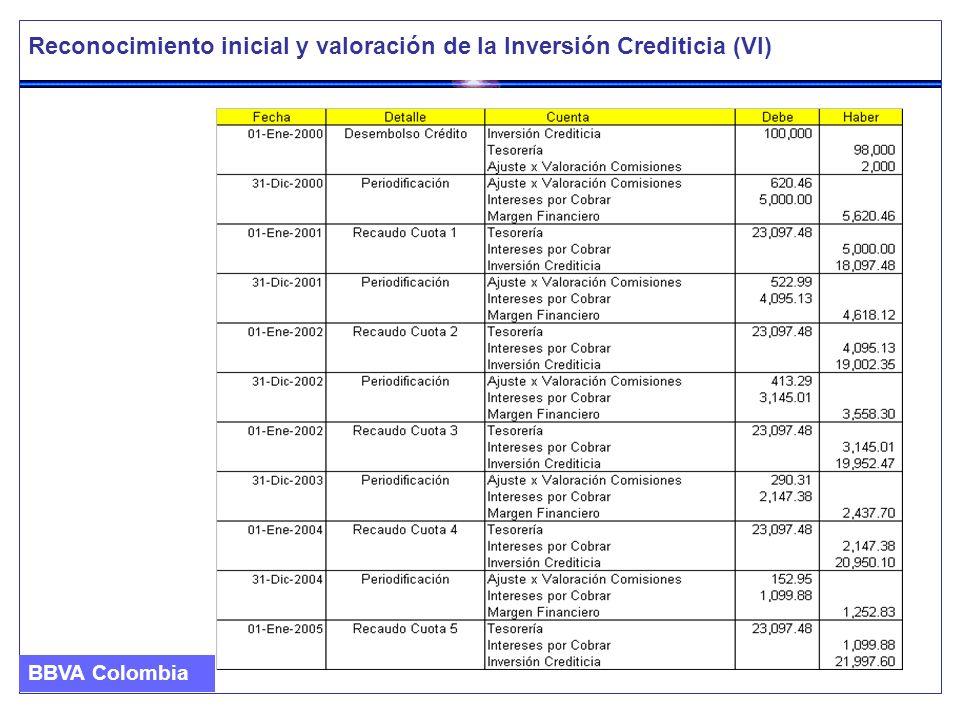 Reconocimiento inicial y valoración de la Inversión Crediticia (VI)