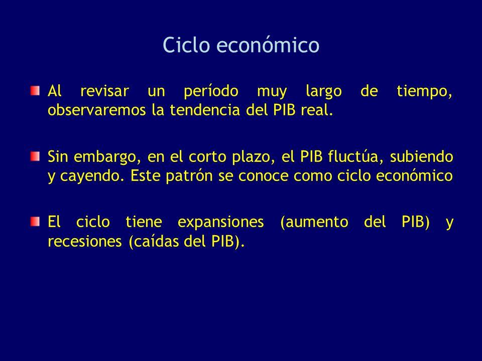 Ciclo económico Al revisar un período muy largo de tiempo, observaremos la tendencia del PIB real.