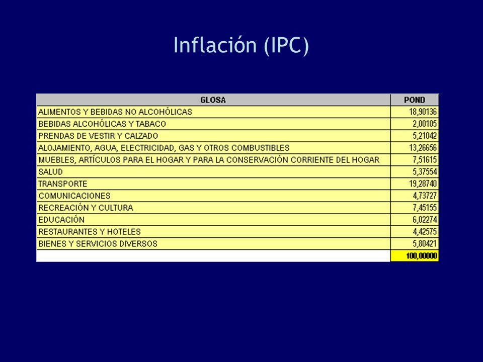 Inflación (IPC)