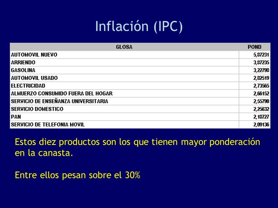 Inflación (IPC) Estos diez productos son los que tienen mayor ponderación en la canasta.