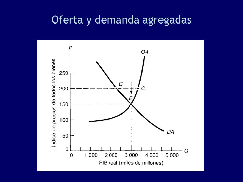 Oferta y demanda agregadas