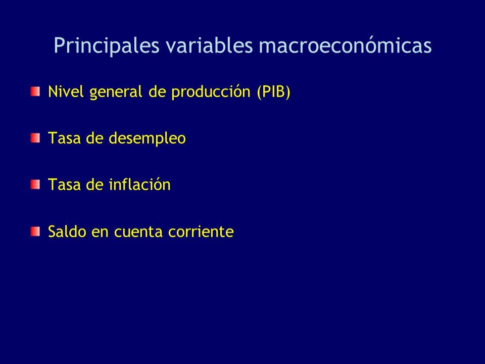Principales variables macroeconómicas