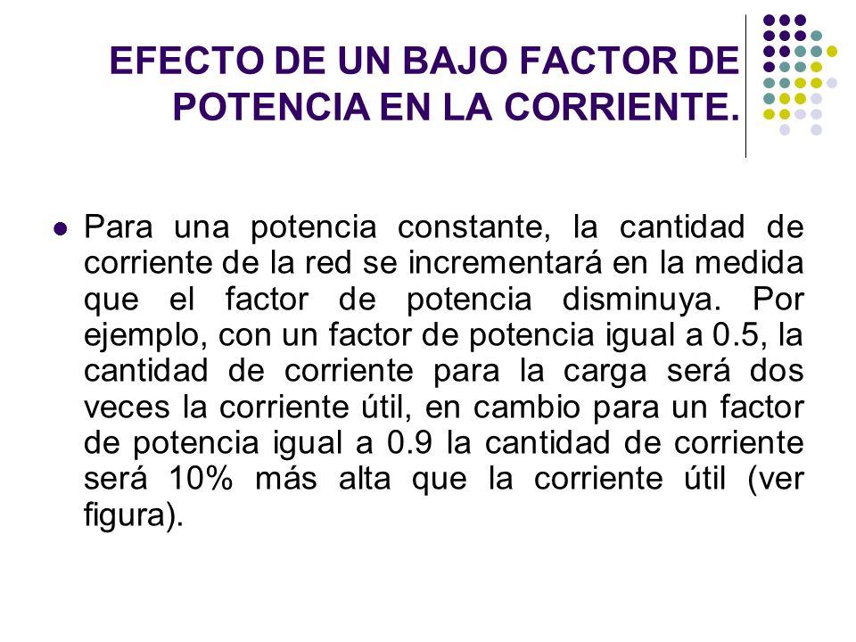 EFECTO DE UN BAJO FACTOR DE POTENCIA EN LA CORRIENTE.