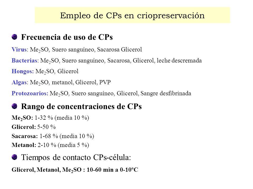 Empleo de CPs en criopreservación