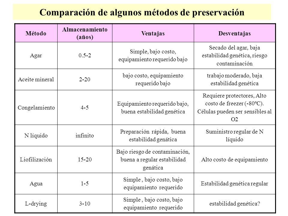 Comparación de algunos métodos de preservación