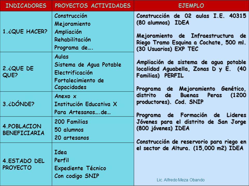 PROYECTOS ACTIVIDADES