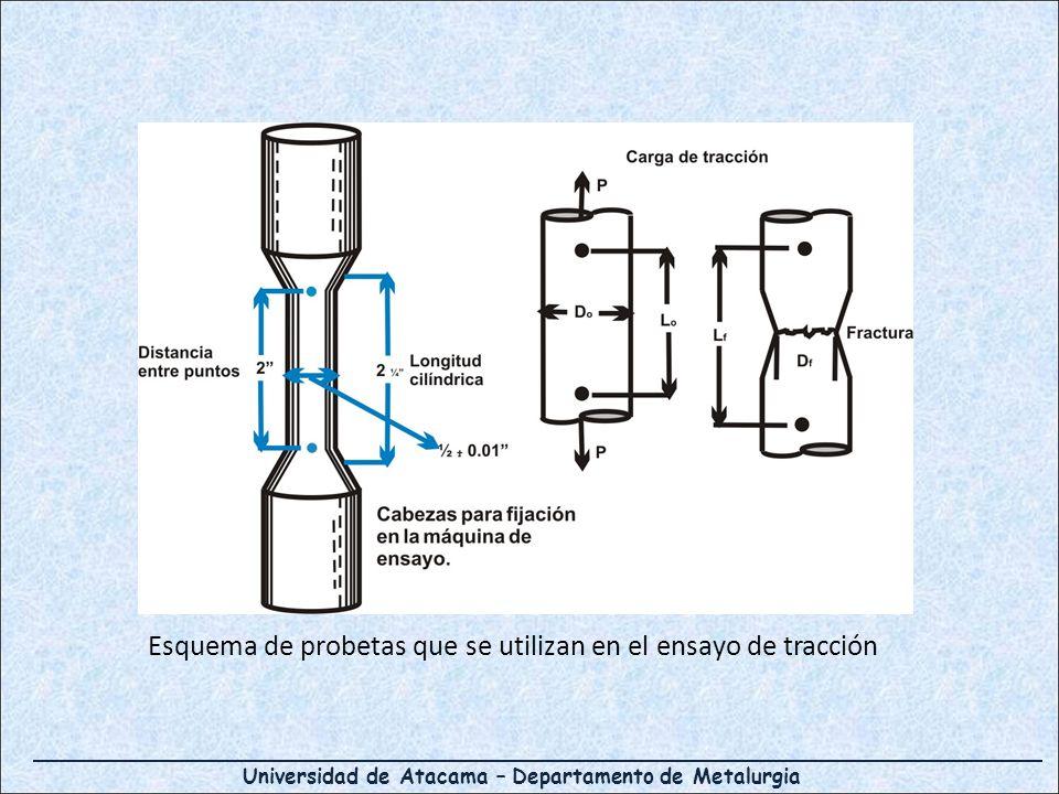 Esquema de probetas que se utilizan en el ensayo de tracción