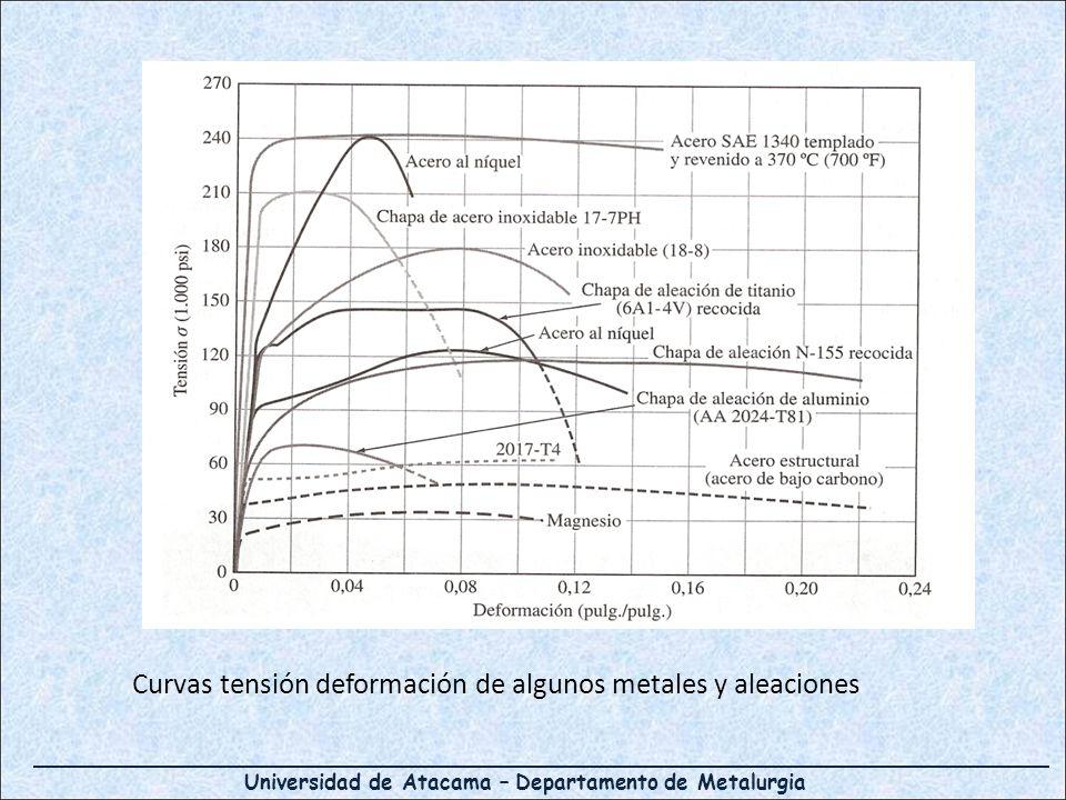 Curvas tensión deformación de algunos metales y aleaciones