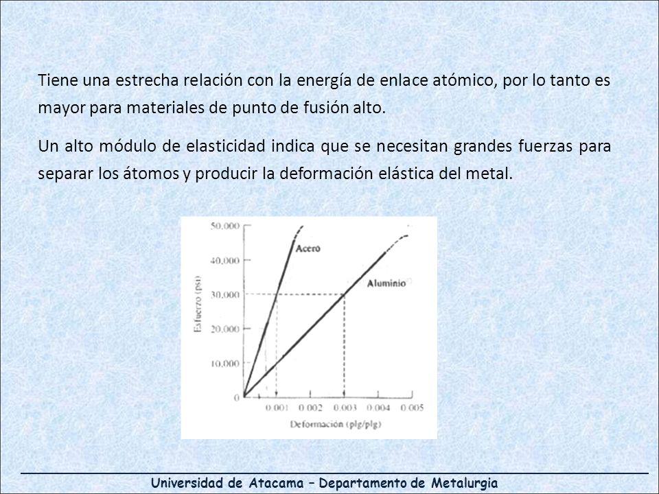 Tiene una estrecha relación con la energía de enlace atómico, por lo tanto es mayor para materiales de punto de fusión alto.